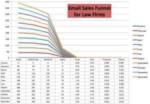 Why It Takes 5 Years for Email to Generate 1 Law Firm Client