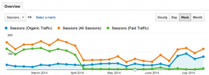 How We Replaced PPC with SEO and Saved $30,000