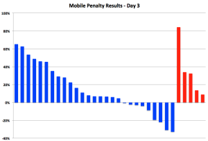 """Google Mobile Penalty Study Day 3:  In Which we ask, """"What Rollout?"""""""