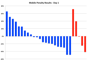 Mobile Penalty Study: Traffic up 9% on Day 1