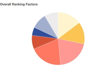 Moz's Local Ranking Factors Report
