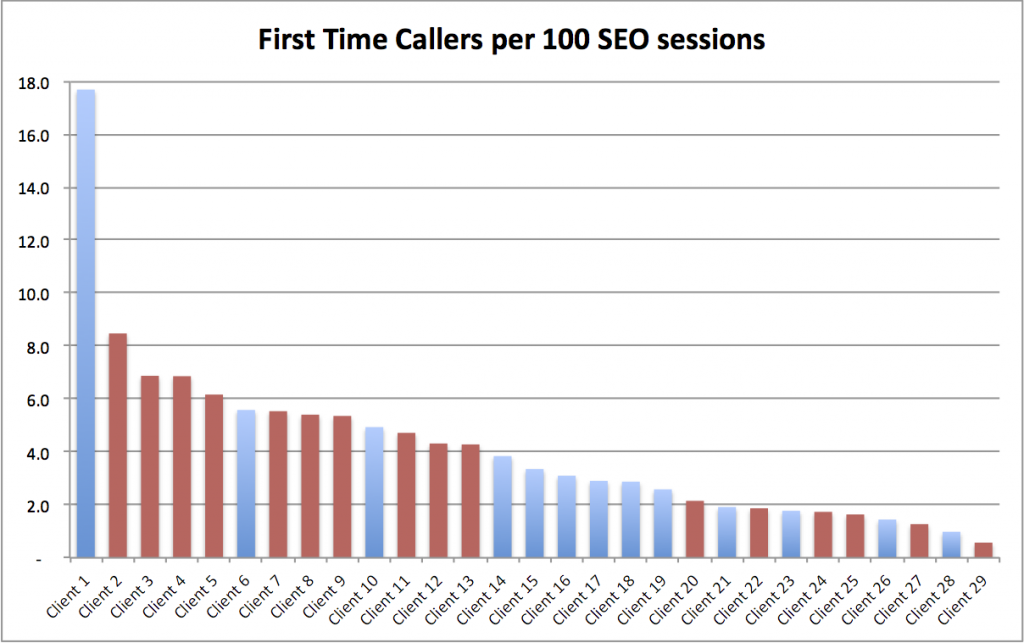 SEO and Phone Calls