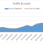 The Correlation Between Traffic & Leads